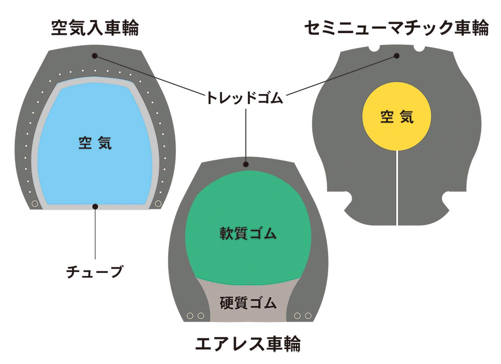車輪断面図(空気入車輪・エアレス車輪の説明)