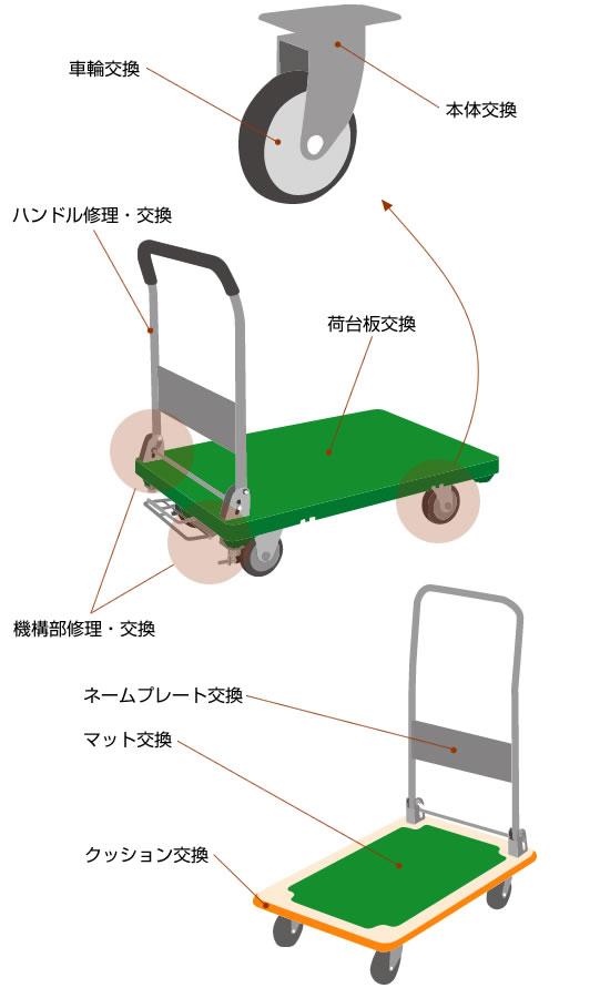 キャスター・台車の修理例